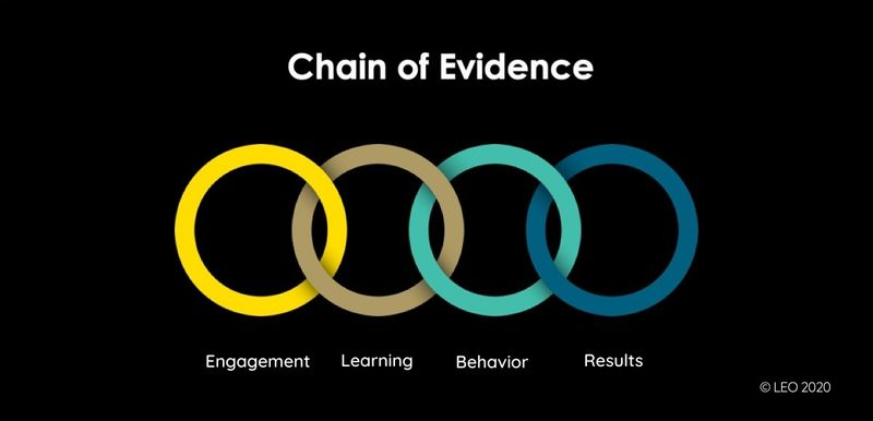 LEO Learning's Chain of Evidence Model