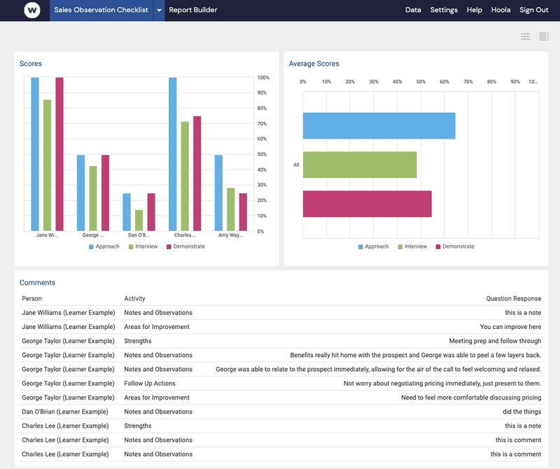 Watershed dashboard showing example data generated by Xapify using a checklist