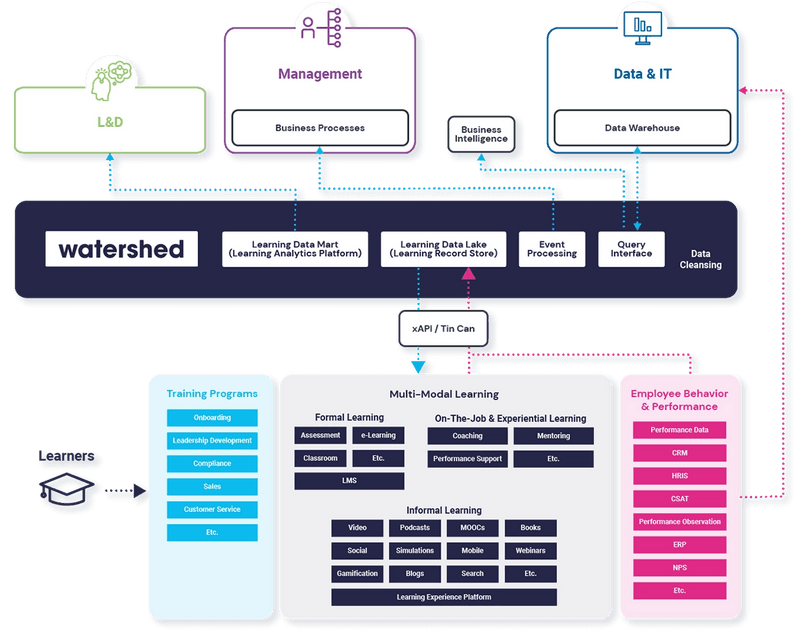 Watershed Learning Data Ecosystem