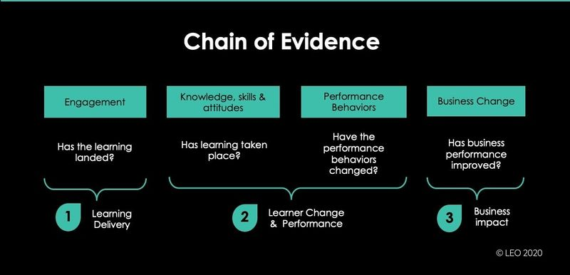 Chain of Evidence Learning Evaluation Model
