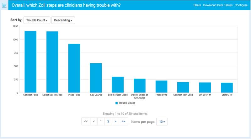 MedStar Healthcare Learning Analytics Example