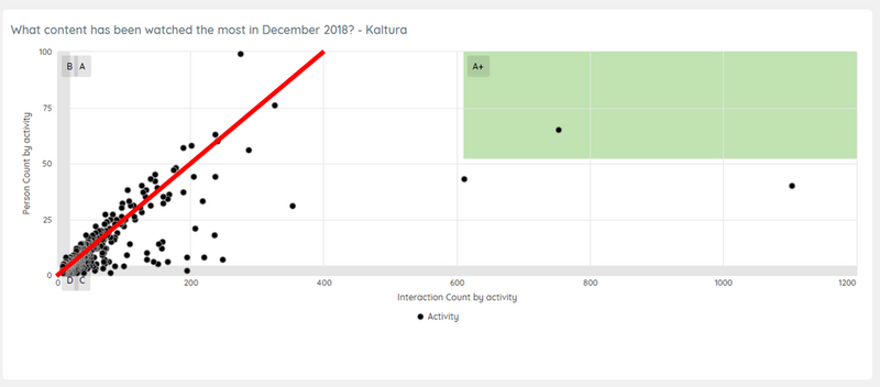 Caterpillar's Most Watched Kaltura Videos