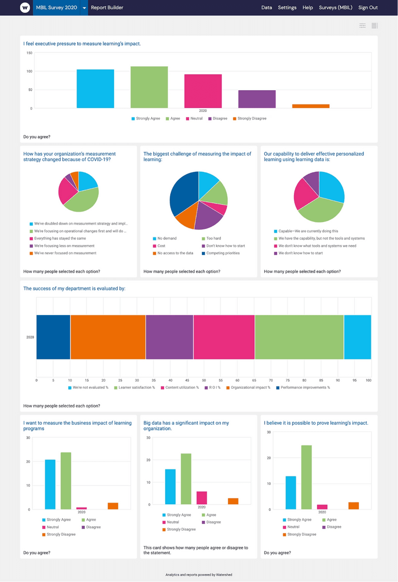 Example of survey data in Watershed Learning Analytics Platform