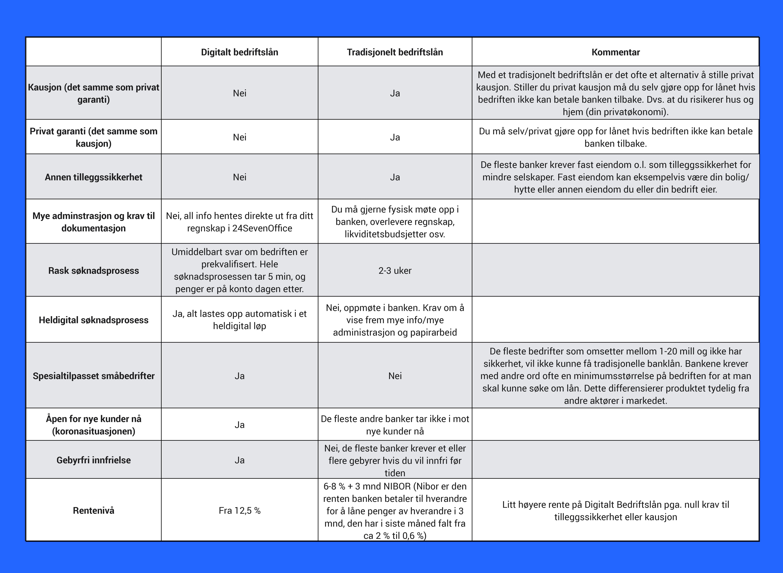 Tabell som viser forskjellene på digitalt bedriftslån og tradisjonelle bedriftslån