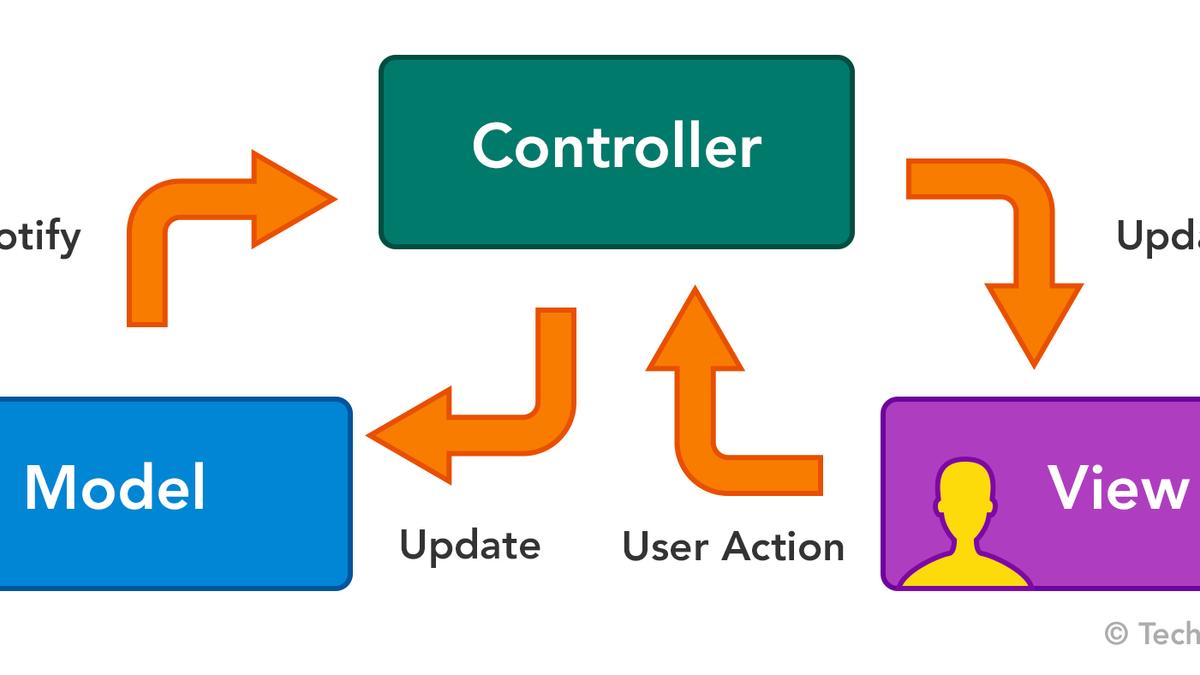 Automated MAC (Model API Controller)