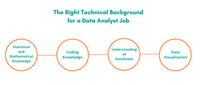 The right technical background for a data analyst job