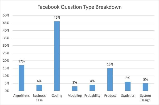 Facebook Question Type Breakdown