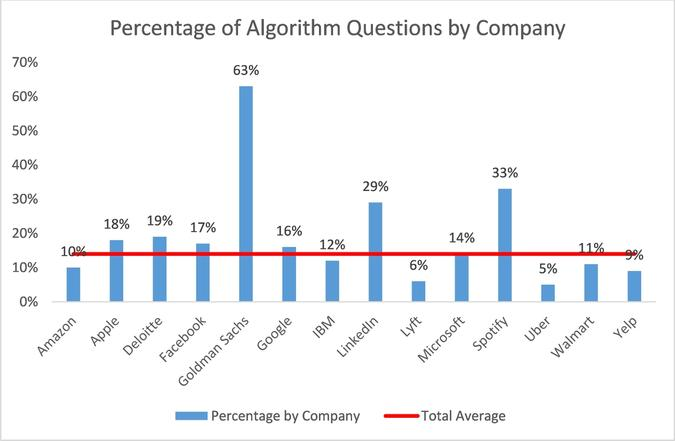 Percentage of Algorithm Questions by Company