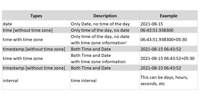 Date Time Variable Types in SQL scenario based interview questions