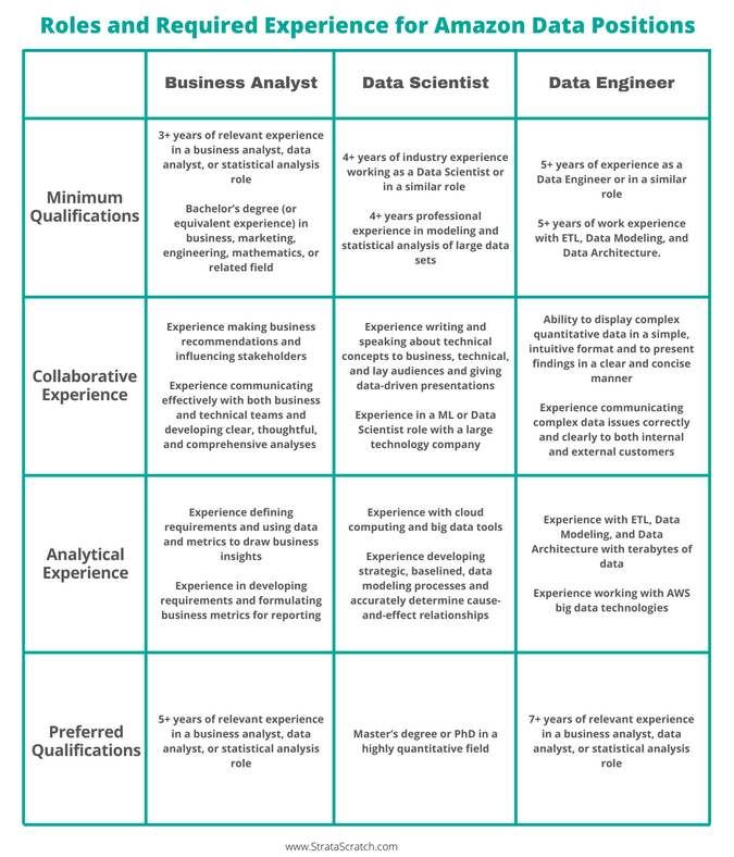 Roles and Required Experience for Amazon Data Scientist, Business Analyst, and Data Engineer