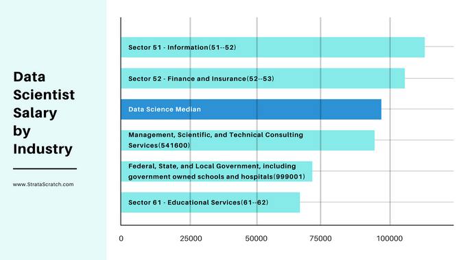 Data Scientist Salary by industry
