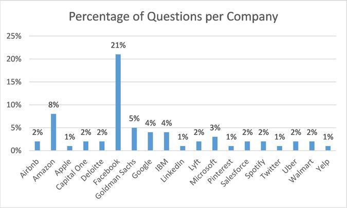 Percentage of Questions per Company