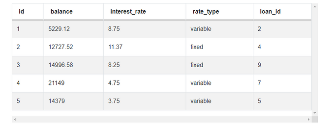 Dataset for Advanced SQL Interview Questions from Credit Karma