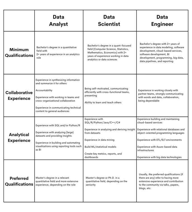 Roles and Required Experience for Microsoft Data Scientist Position