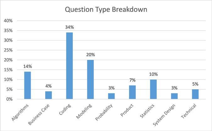 Question Type Breakdown Percentage