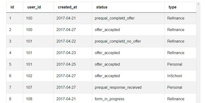 Dataset 1 for Recent Refinance Submissions