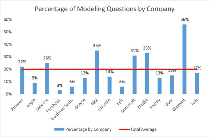 Percentage of Modeling Questions by Company