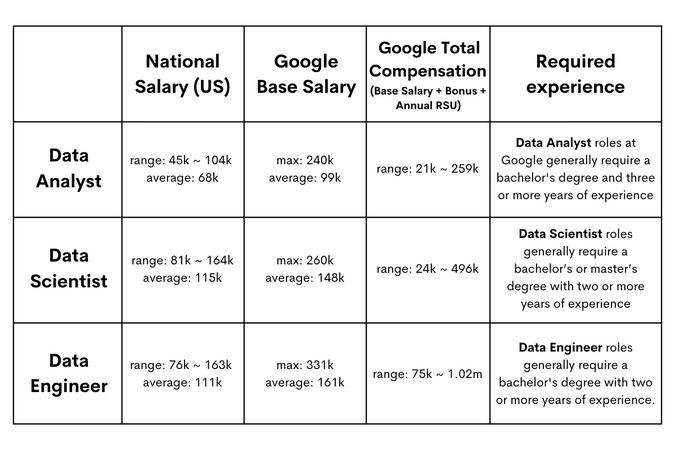 Google data scientist salary