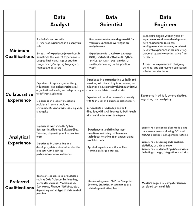 Google data scientist Roles and Required Experience