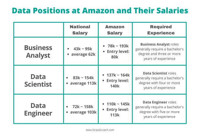 Amazon Data Scientist Salaries