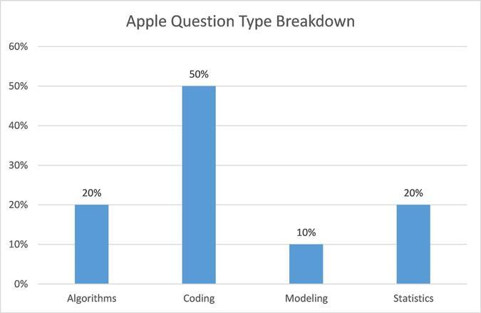 Apple Question Type Breakdown