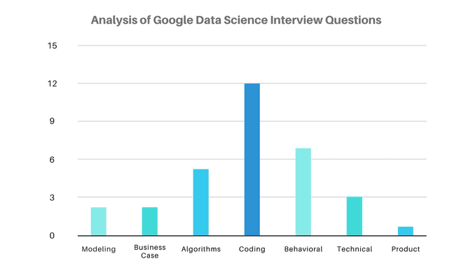 Analysis of Google Data Science Interview Questions