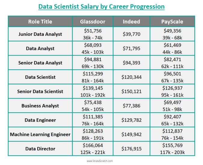 Data Scientist Salary by Career Progression