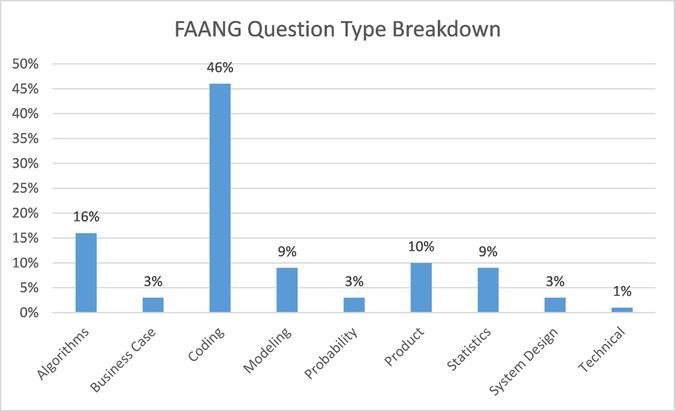 FAANG Question Type Breakdown