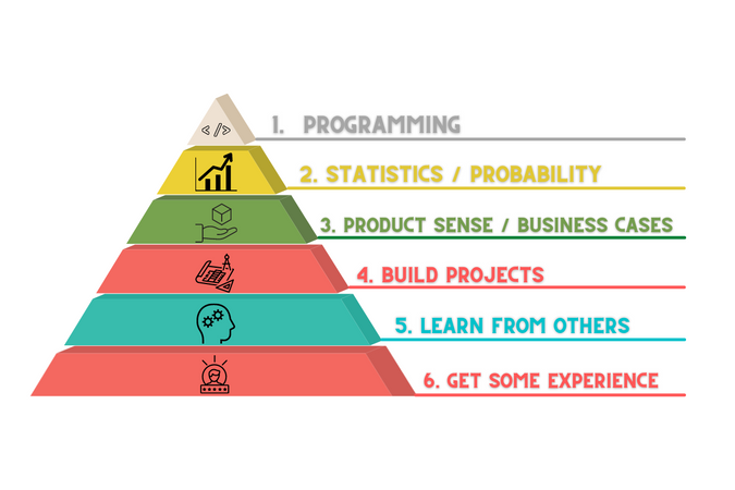 Steps to become a data scientist