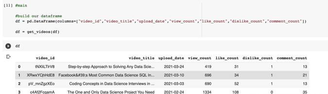 Youtube Python APIs for Data Science final output