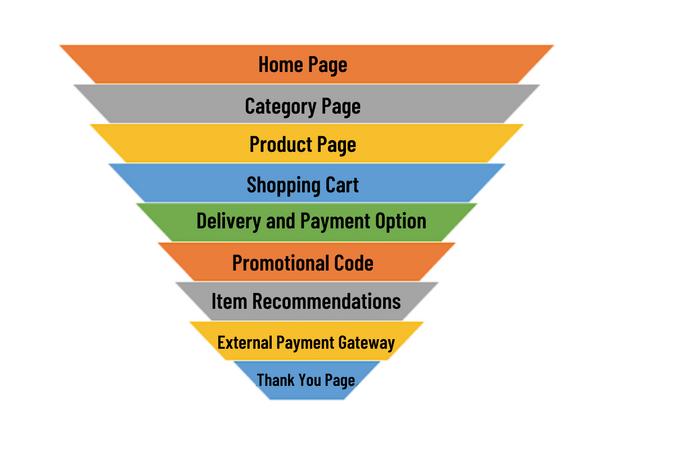 Illustration of a E-Commerce Conversion Funnel