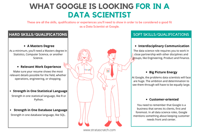 What Google is looking for in a Data Scientist