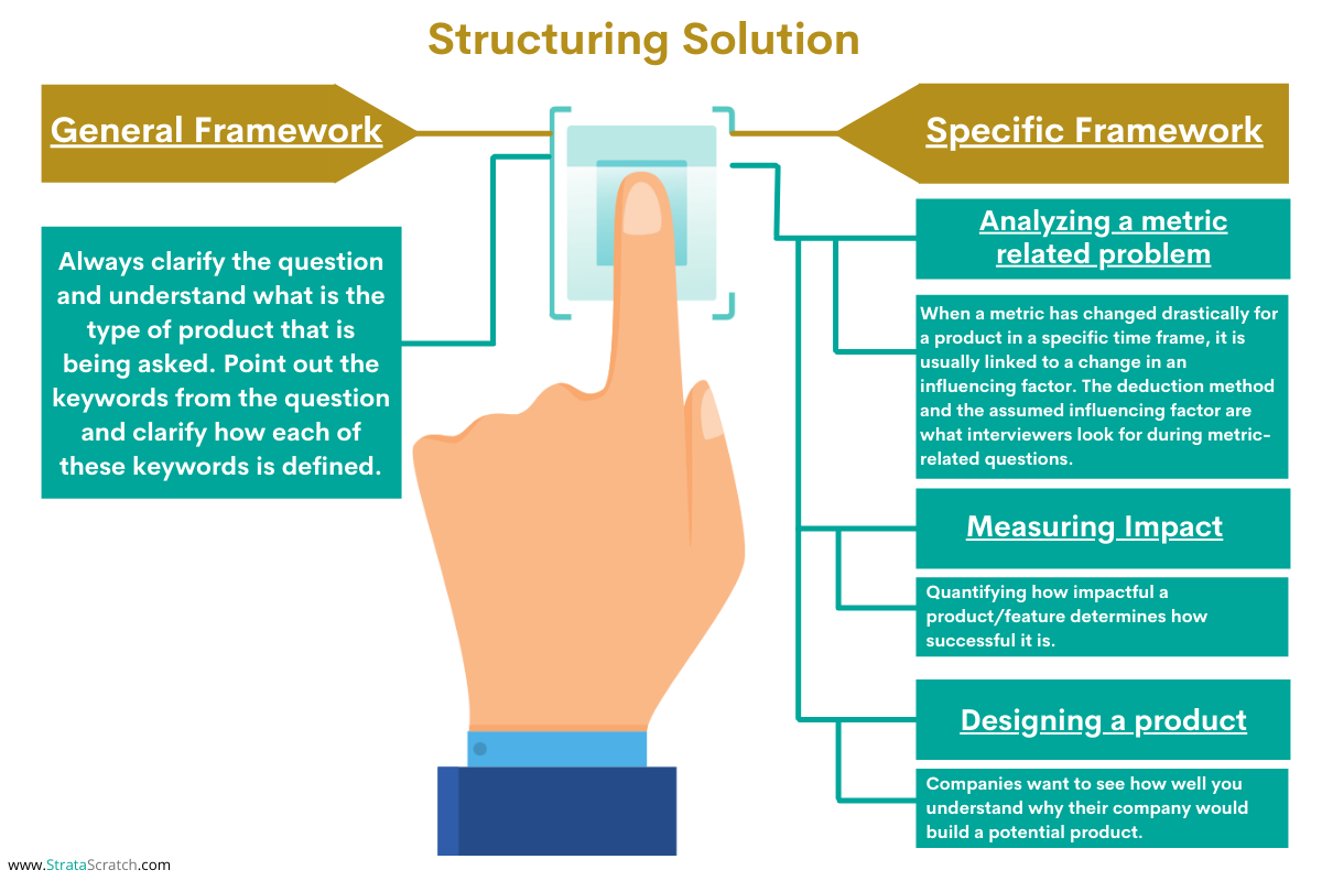 Structuring Solutions for Product Sense Interview Questions