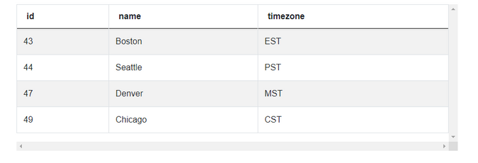 Postmates Dataset for Income Variance