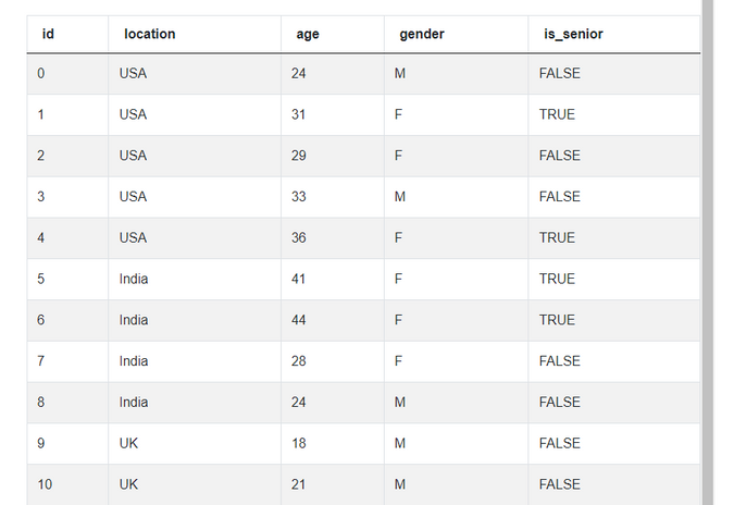 Facebook Data Scientist Interview Questions for number of seniors works