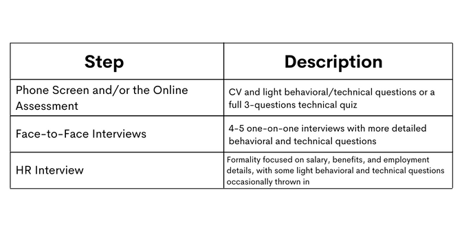 Outlining the Microsoft Data Scientist Interview Process
