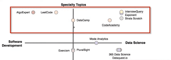 specialized topics in data science journey