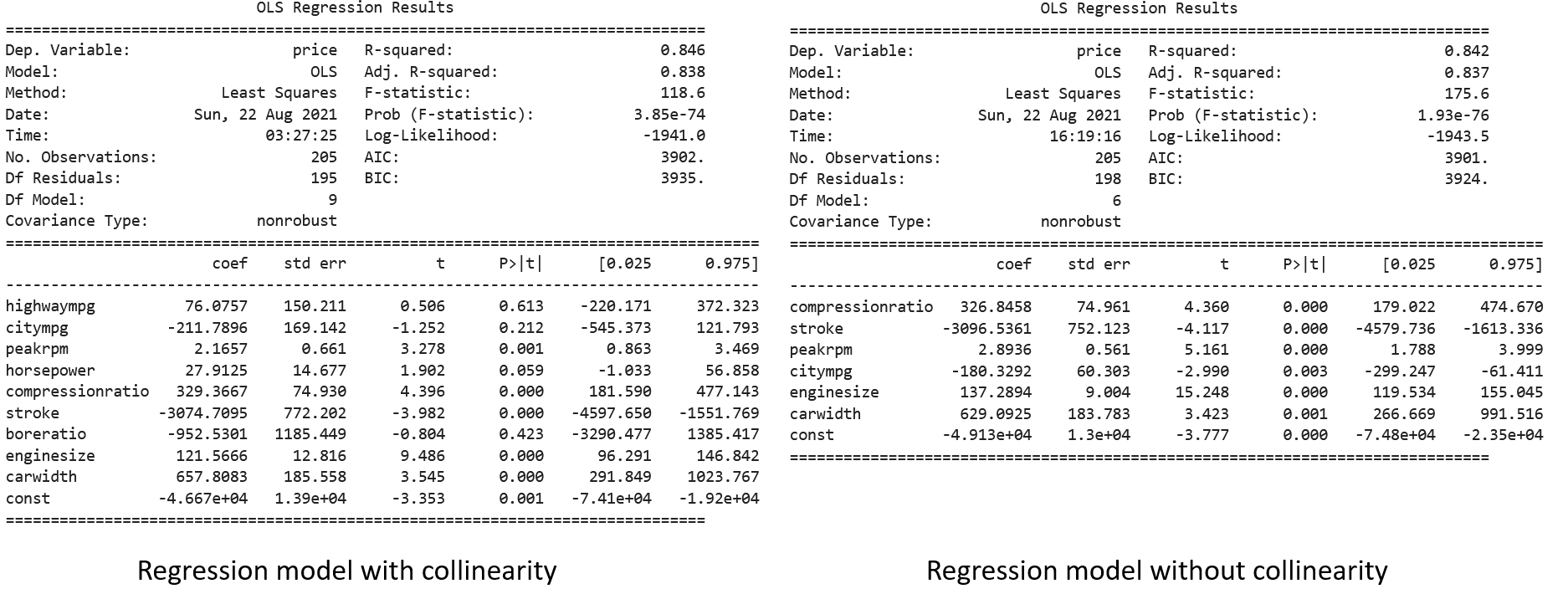 Effect of Removing Collinearity in Regression Model