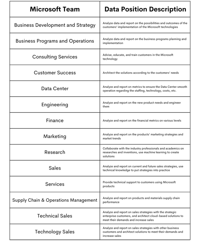 Types of Data Positions at Microsoft