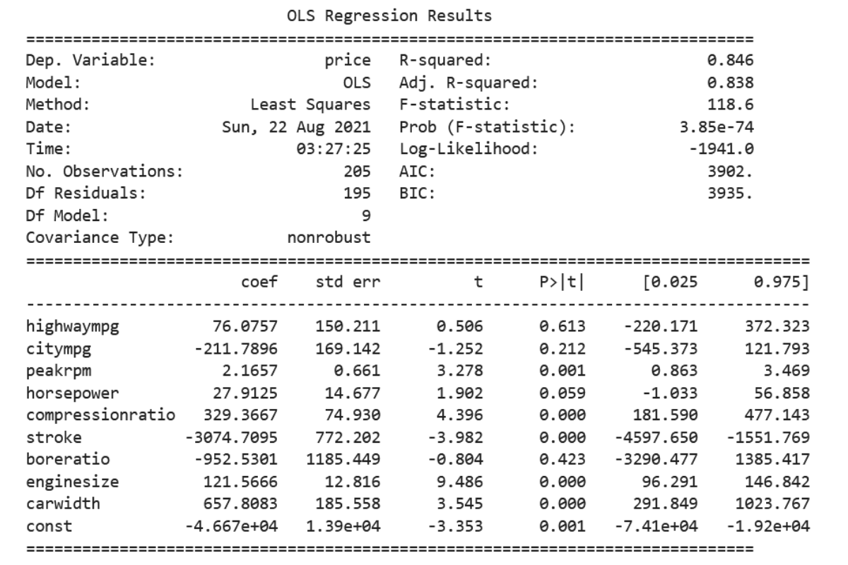 statistics of our regression model in Collinearity
