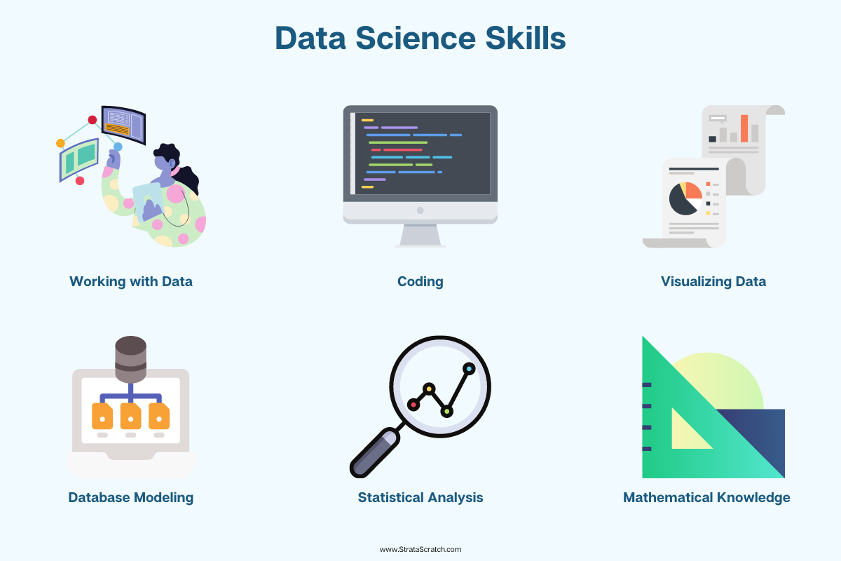 Required skills for all Data Science Job Titles