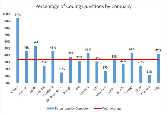 Percentage of Coding Questions by Company