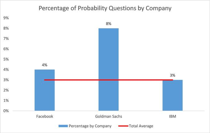 Percentage of Probability Questions by Company