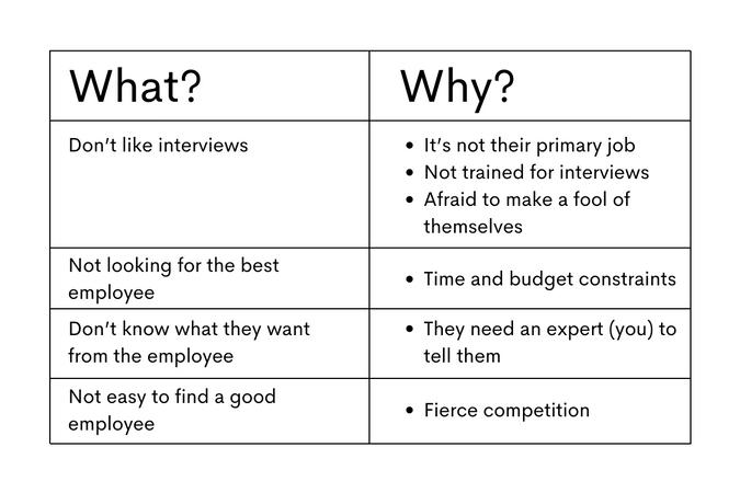 Understanding the Interviewer's Mindset in data science