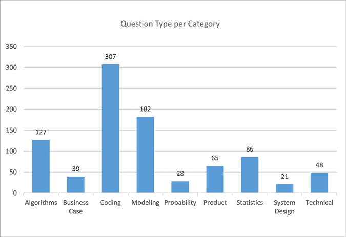 Data science interview guide question type per category