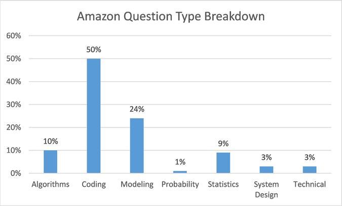 Amazon Question Type Breakdown