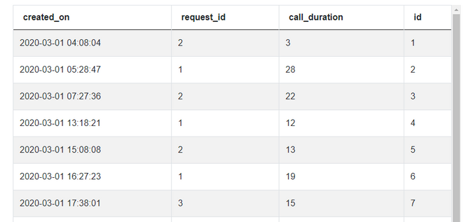 Dataset for SQL Interview Questions to Update Call Duration