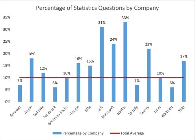 Percentage of Statistics Questions by Company