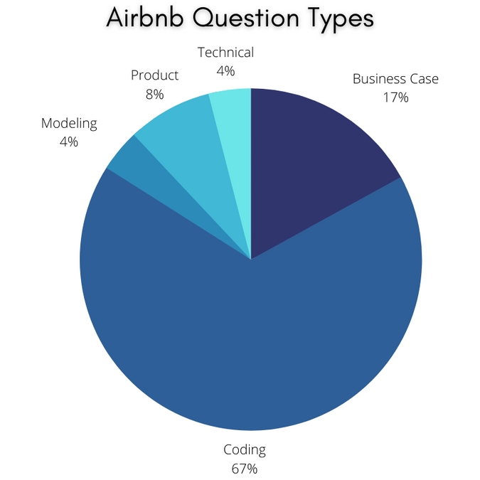 Airbnb Data Scientist Interview Question Types