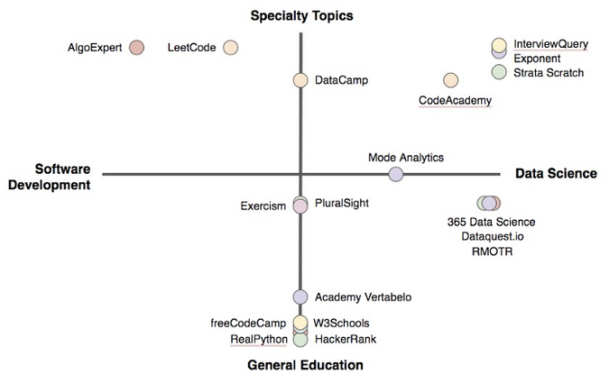 data science platforms topics by technical focus